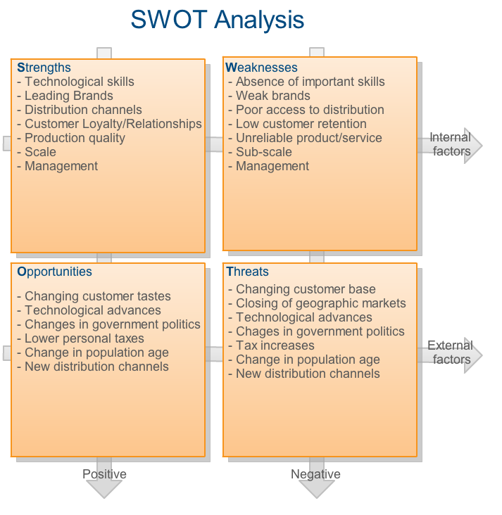 swot analysis of la gear A swot analysis allows city leaders or department heads to evaluate the strengths, weaknesses, opportunities and treats (hence the swot name) for.