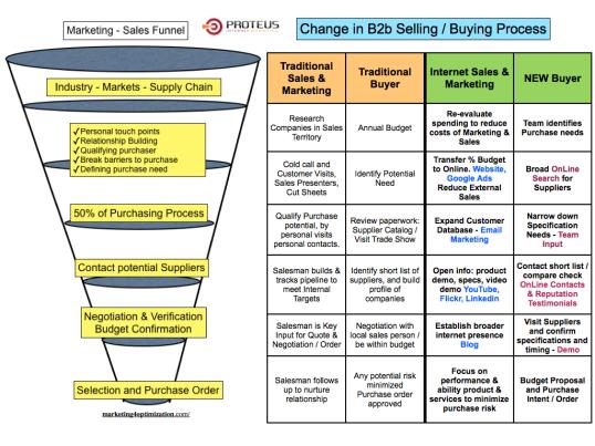 edit-sales-pipeline-buying-process-003