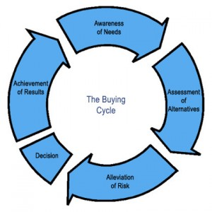 buying-cycle1-300x300